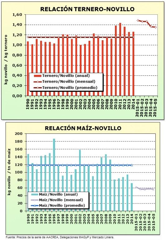margenes ganaderos - el precio del maiz hace la diferencia 1
