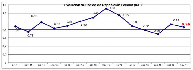 ganaderia - el feedlot esta listo para expresar su potencial - grafico 2