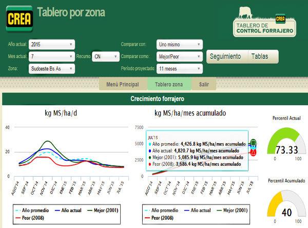 ganaderia - informacion tecnica - herramienta para saber cuanto forraje produce un campo1