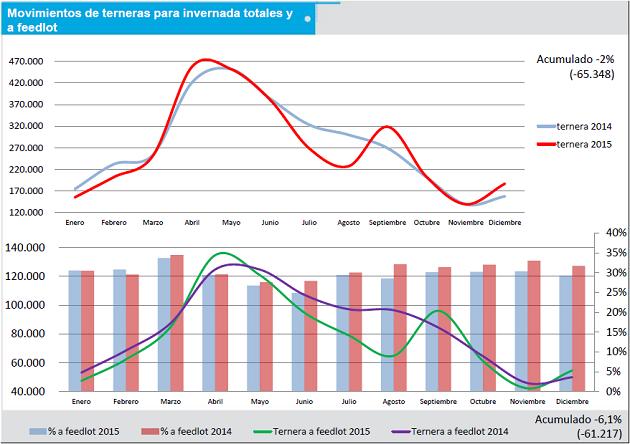 ganaderia - menos terneras encerradas en feed lots en 2015 - tabla1
