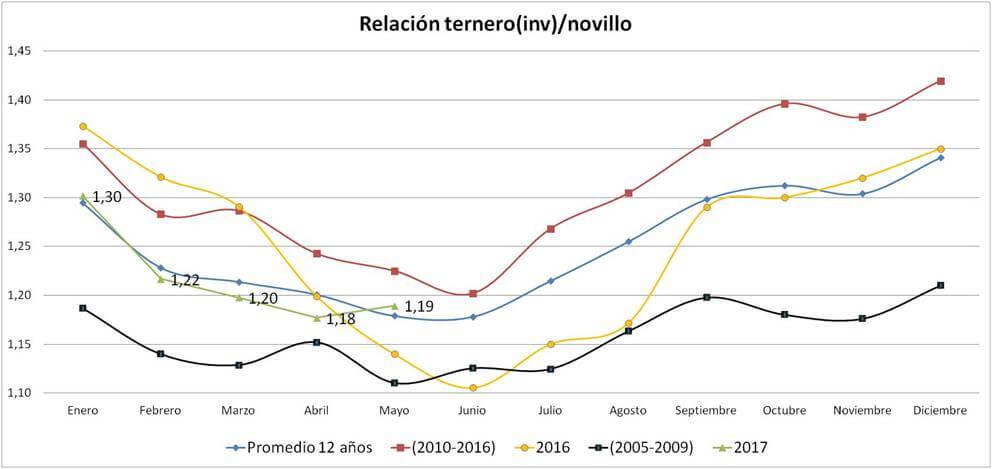 las relaciones de precios durante el pico de zafra de terneros - grafico 1